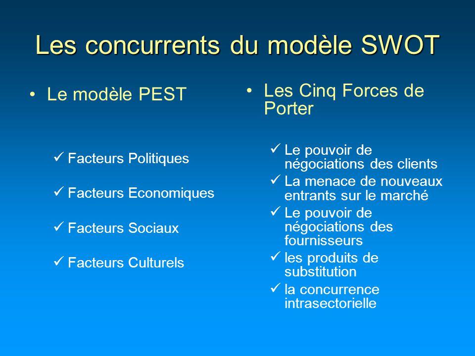 Les concurrents du modèle SWOT