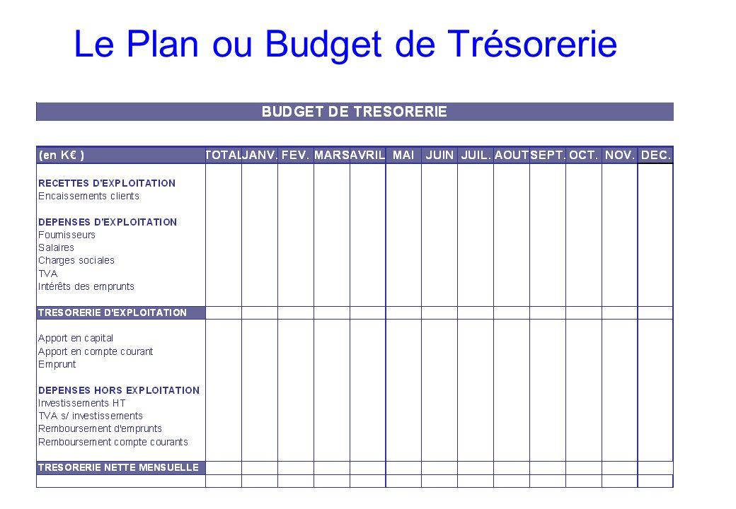 Le Plan ou Budget de Trésorerie
