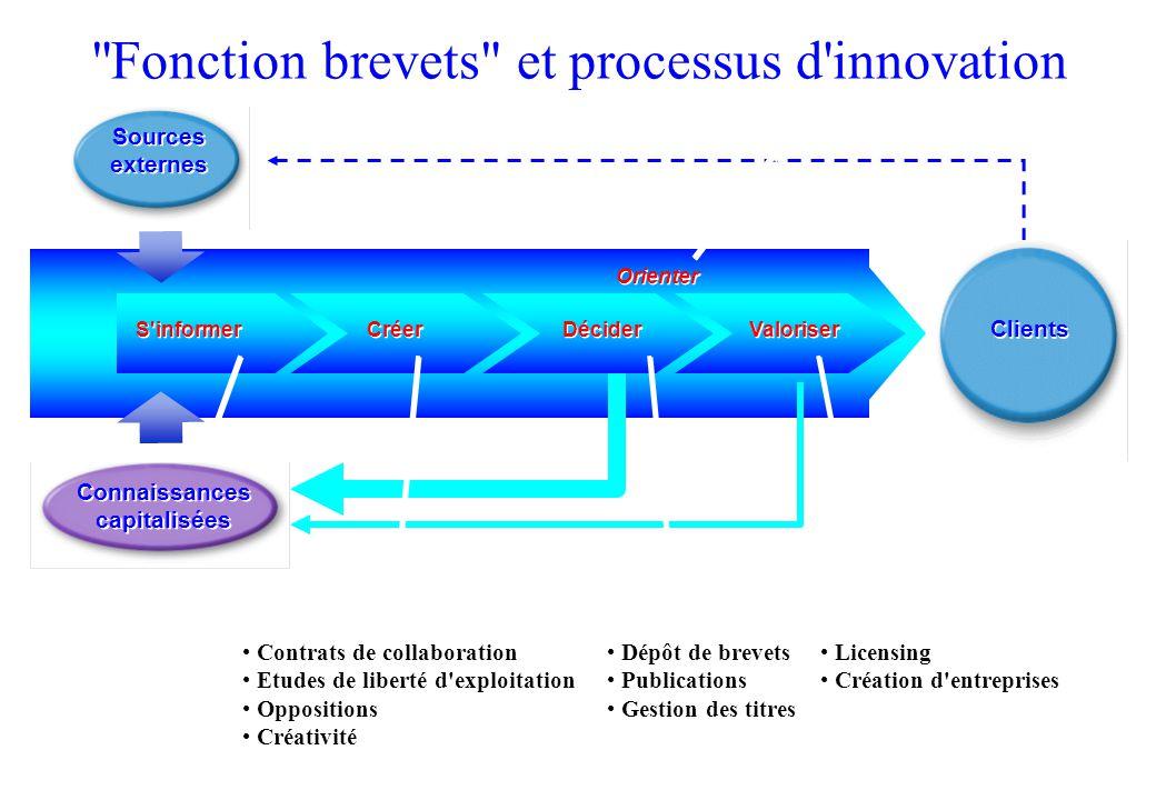 Fonction brevets et processus d innovation