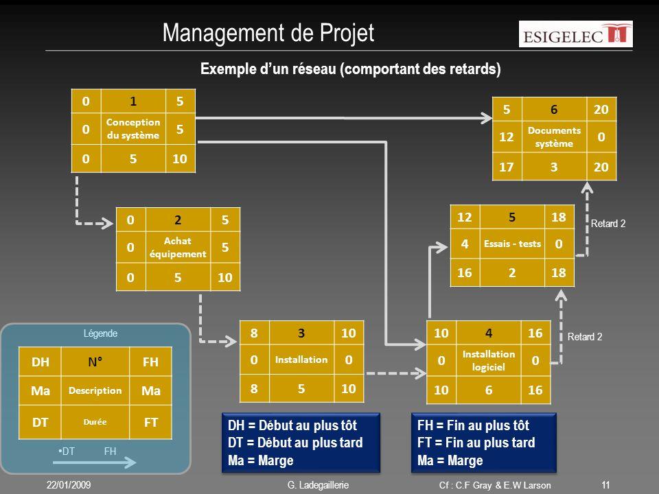 Exemple d'un réseau (comportant des retards) Installation logiciel