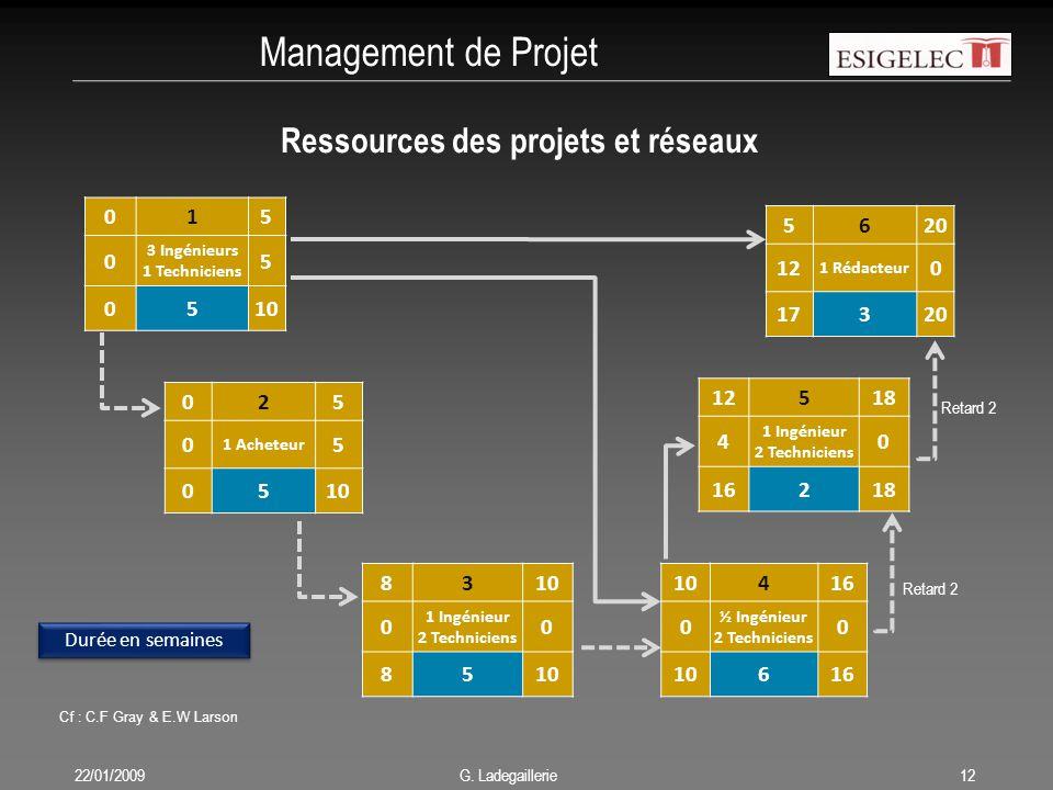 Management de Projet Ressources des projets et réseaux 1 5 10 5 6 20