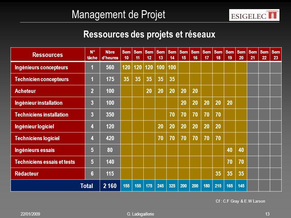 Management de Projet Ressources des projets et réseaux Ressources