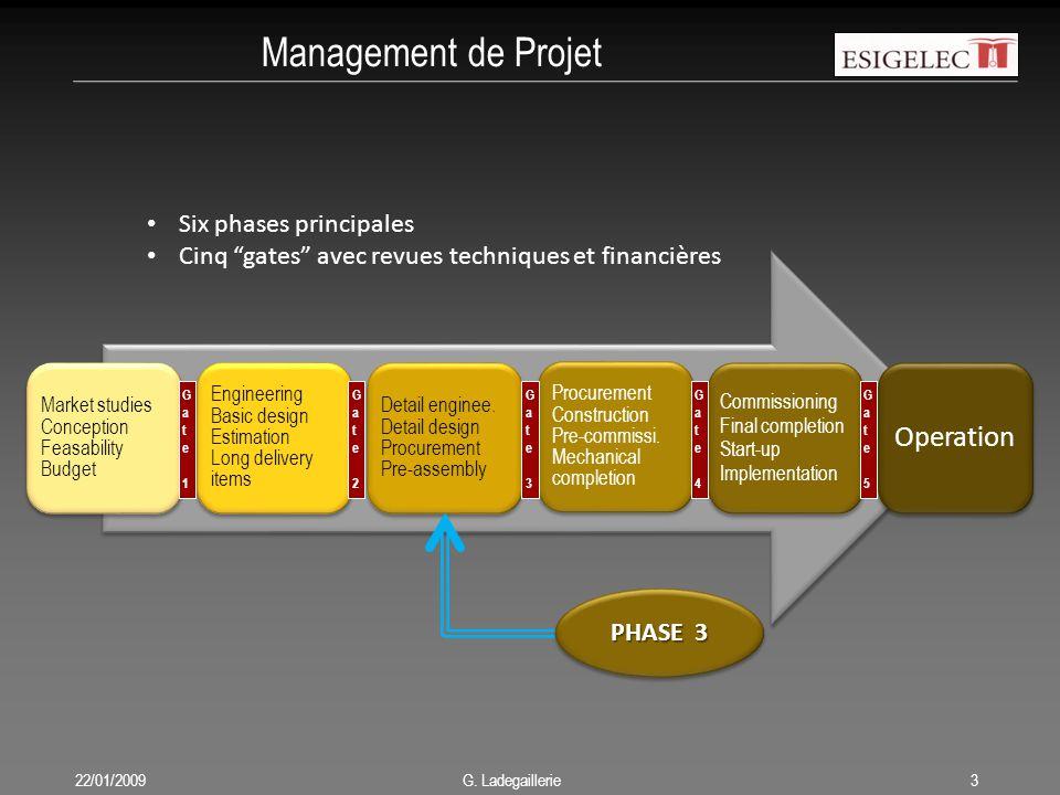 Management de Projet Six phases principales