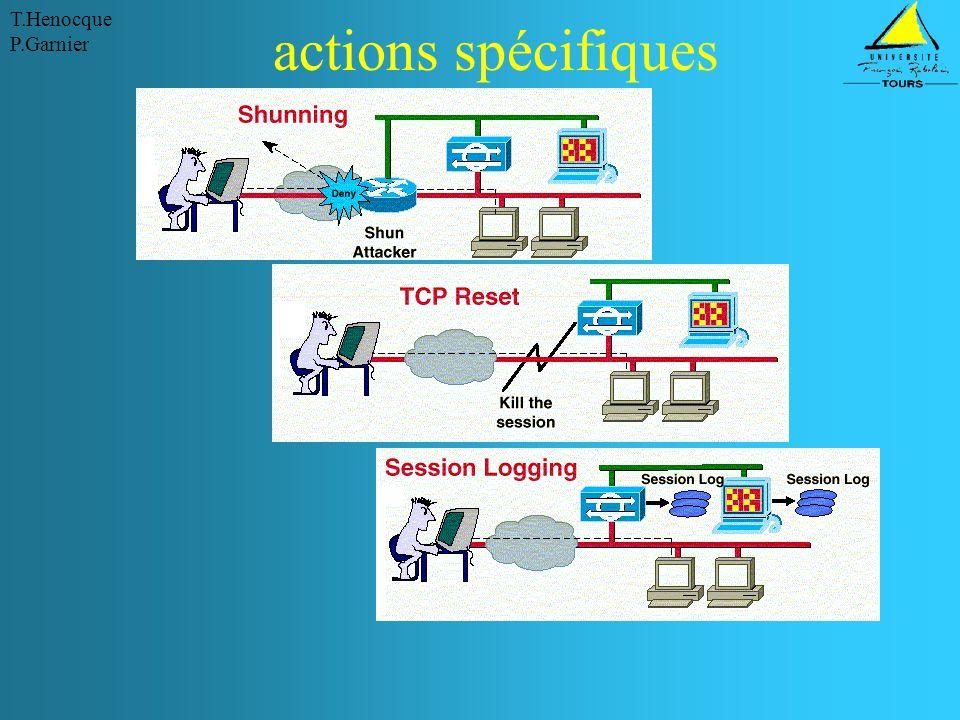 actions spécifiques Danger relatif à la configuration de tels mécanismes
