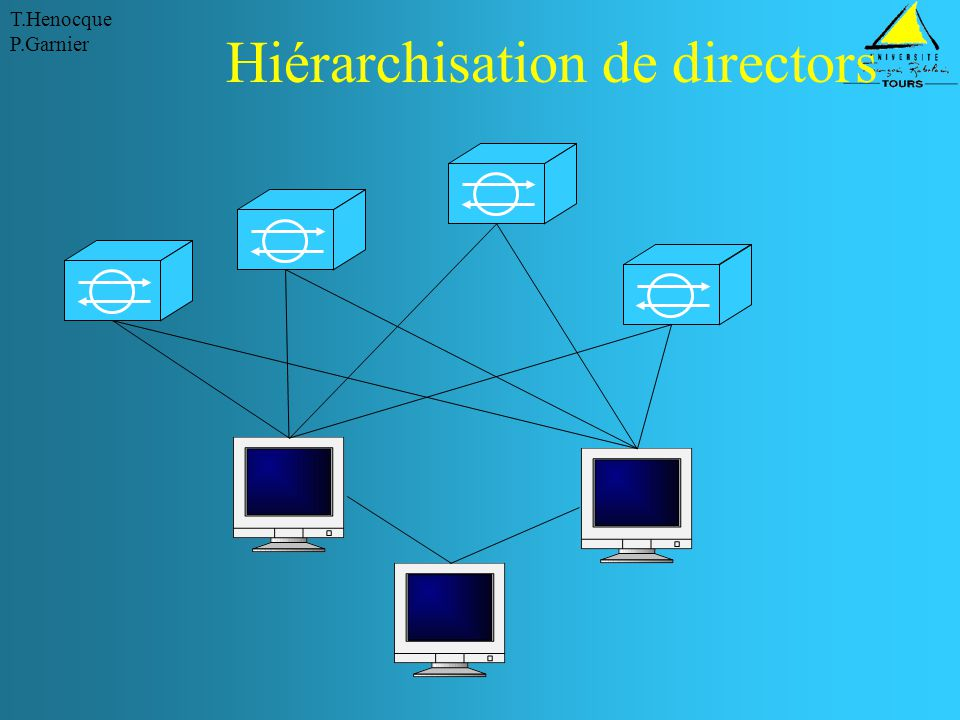 Hiérarchisation de directors