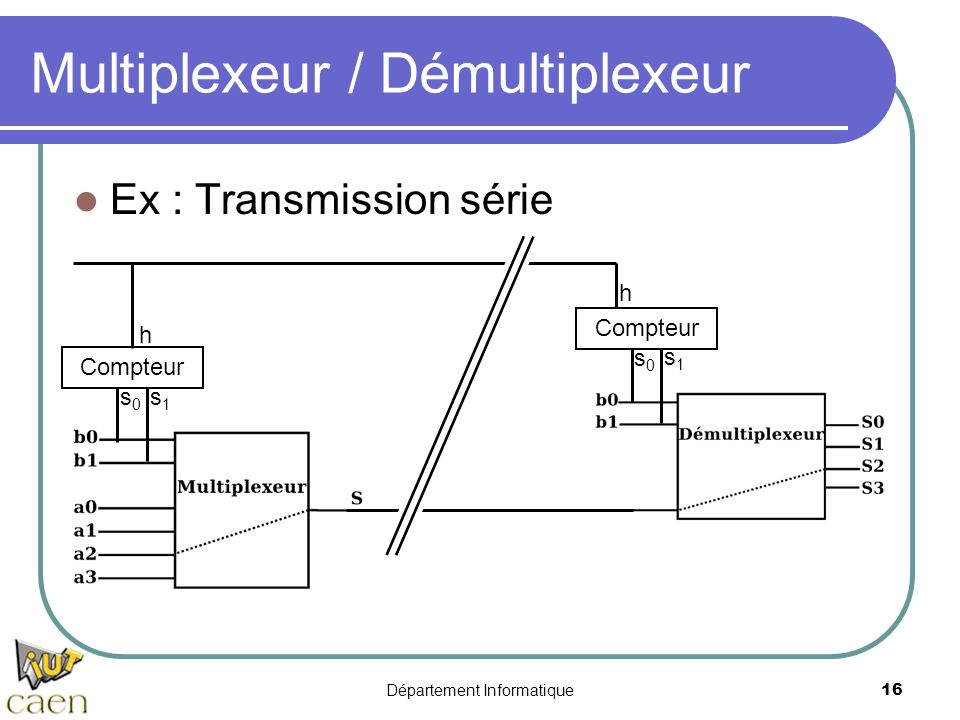 Multiplexeur / Démultiplexeur