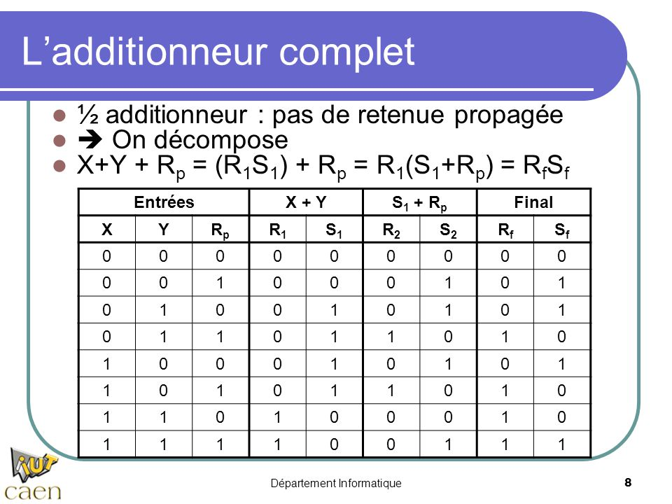 L'additionneur complet