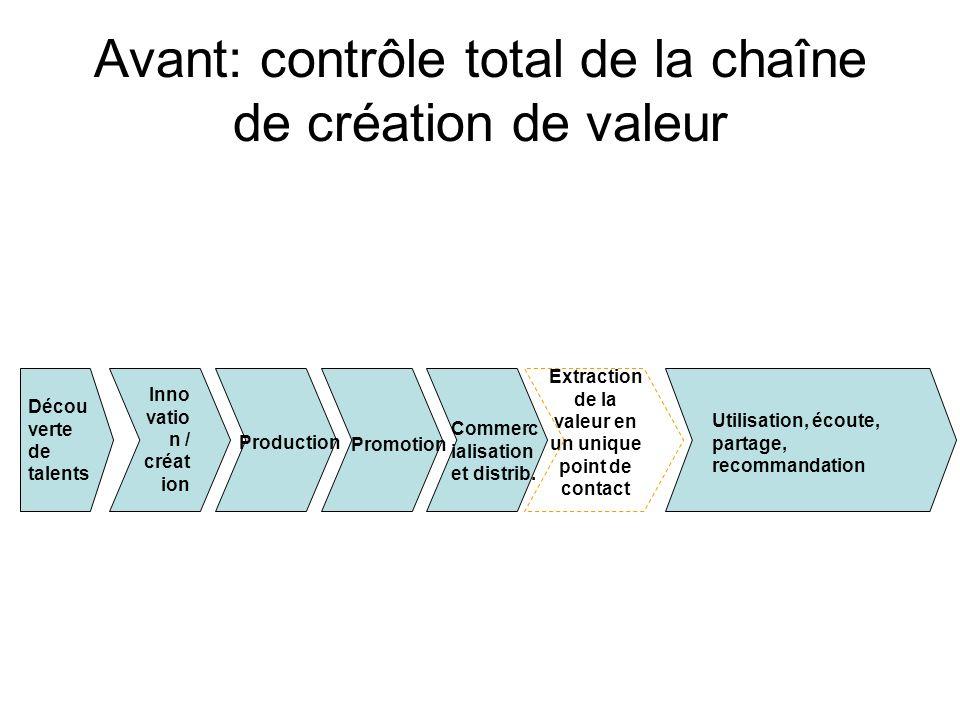 Avant: contrôle total de la chaîne de création de valeur