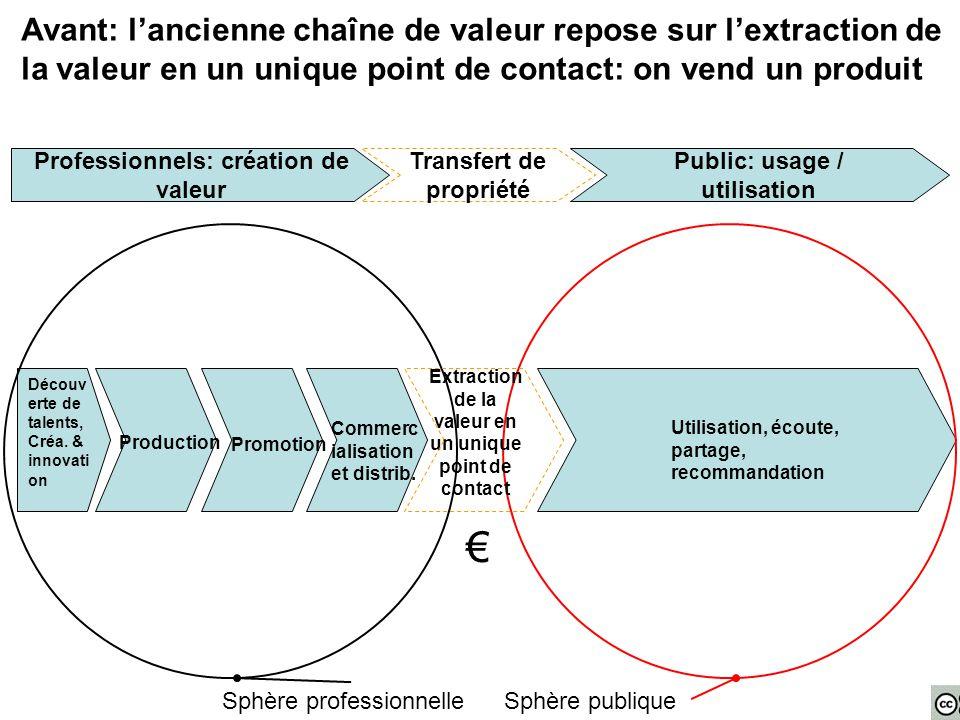 Avant: l'ancienne chaîne de valeur repose sur l'extraction de la valeur en un unique point de contact: on vend un produit