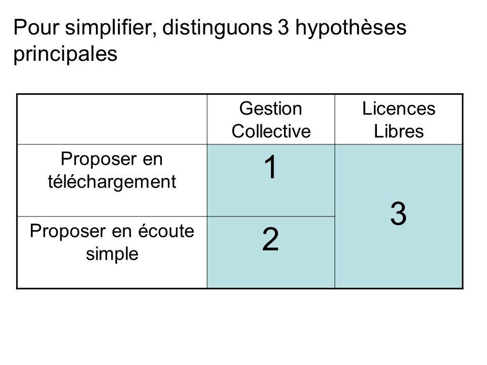 Pour simplifier, distinguons 3 hypothèses principales