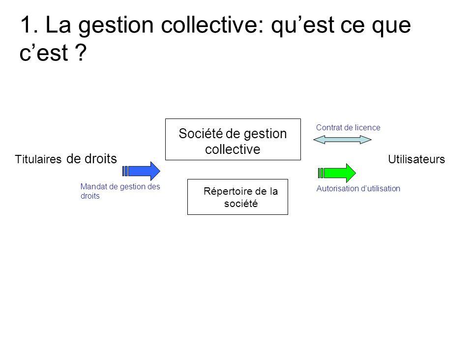 1. La gestion collective: qu'est ce que c'est