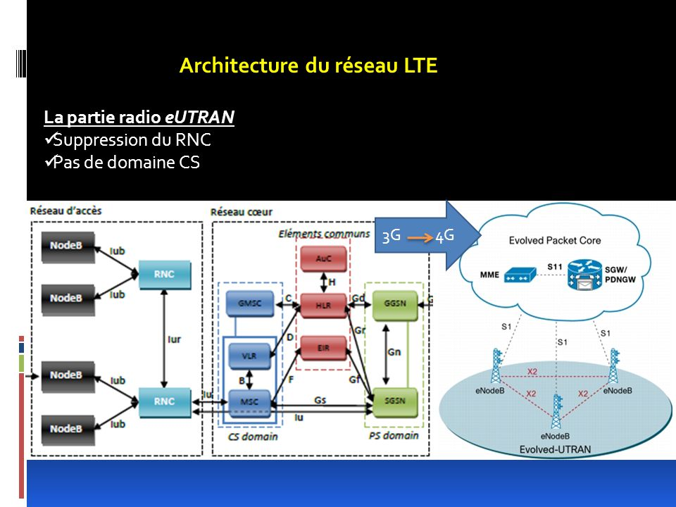 L cole nationale polytechnique ppt video online t l charger for Architecture lte