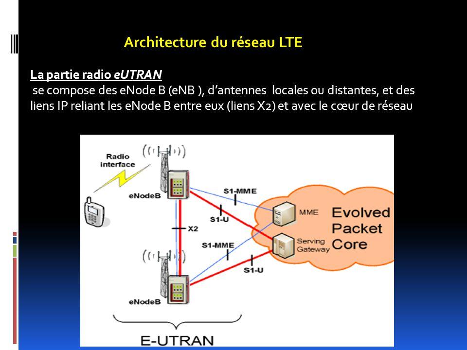 Architecture du réseau LTE
