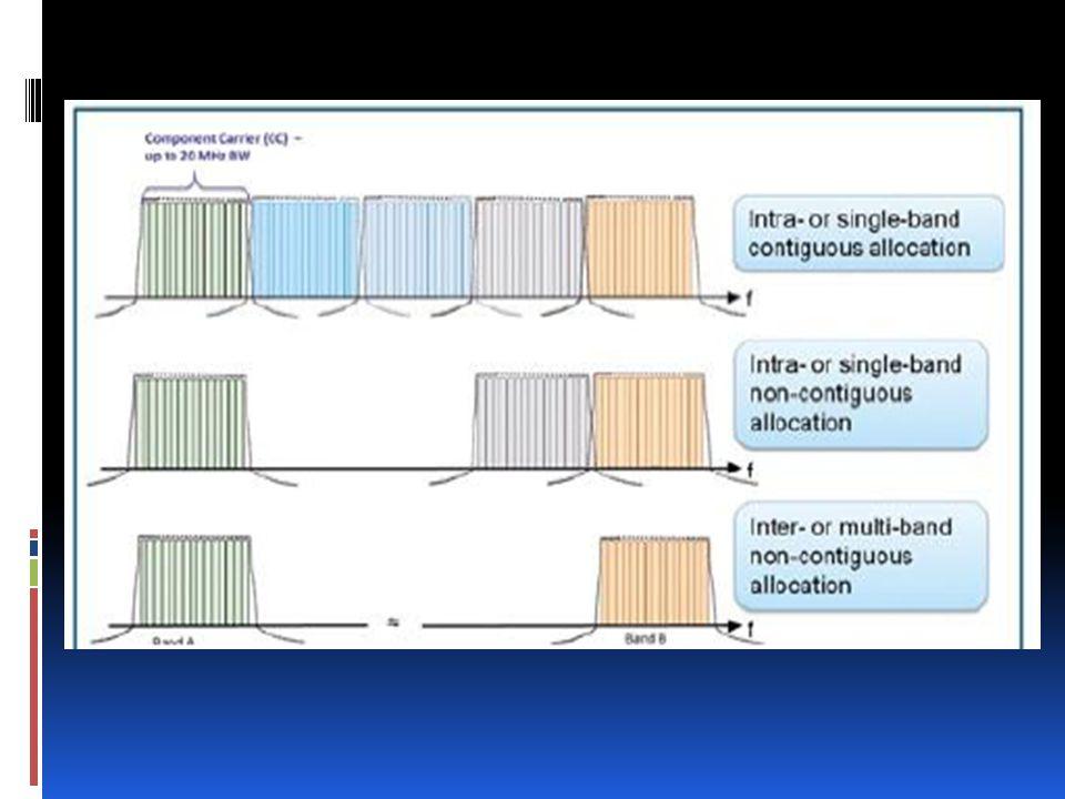 C'est une technique qui consiste en la transmission/réception de donnée d'un EU sur multiples fréquences porteuses.