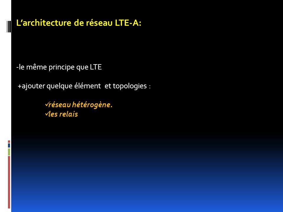 L'architecture de réseau LTE-A: