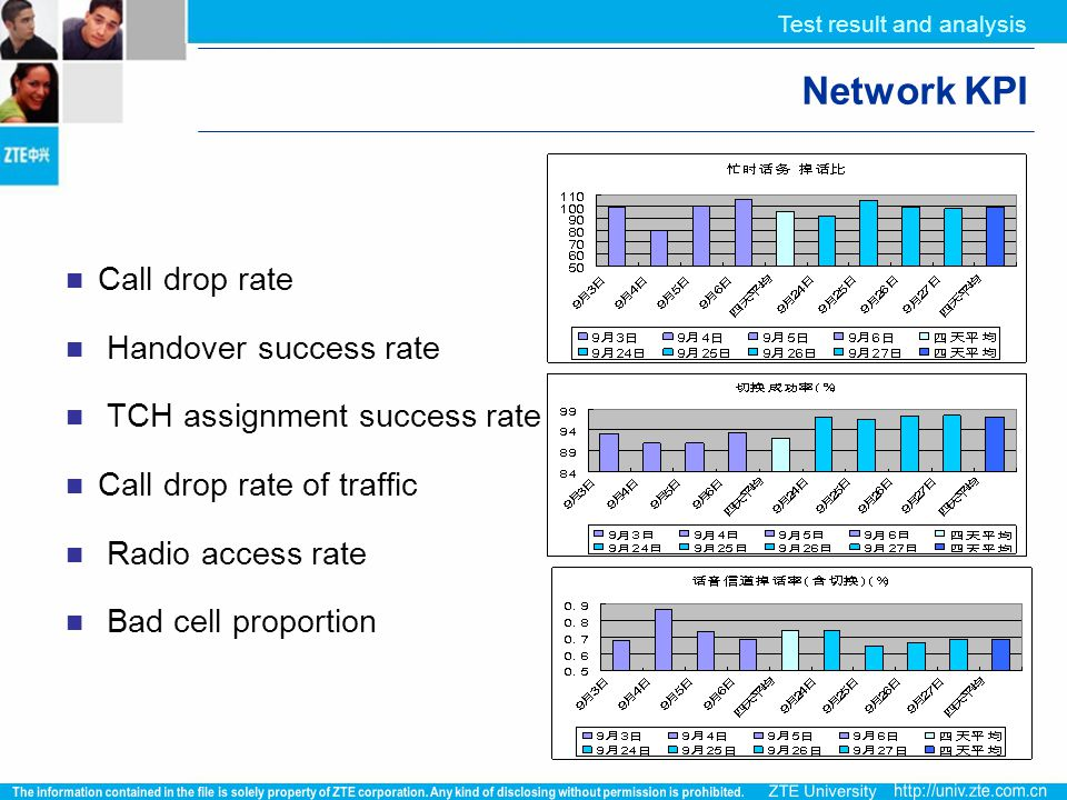 Network KPI Call drop rate Handover success rate