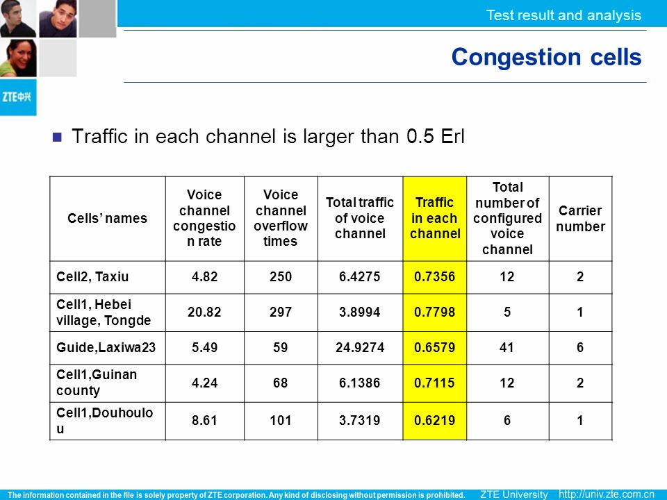 Congestion cells Traffic in each channel is larger than 0.5 Erl