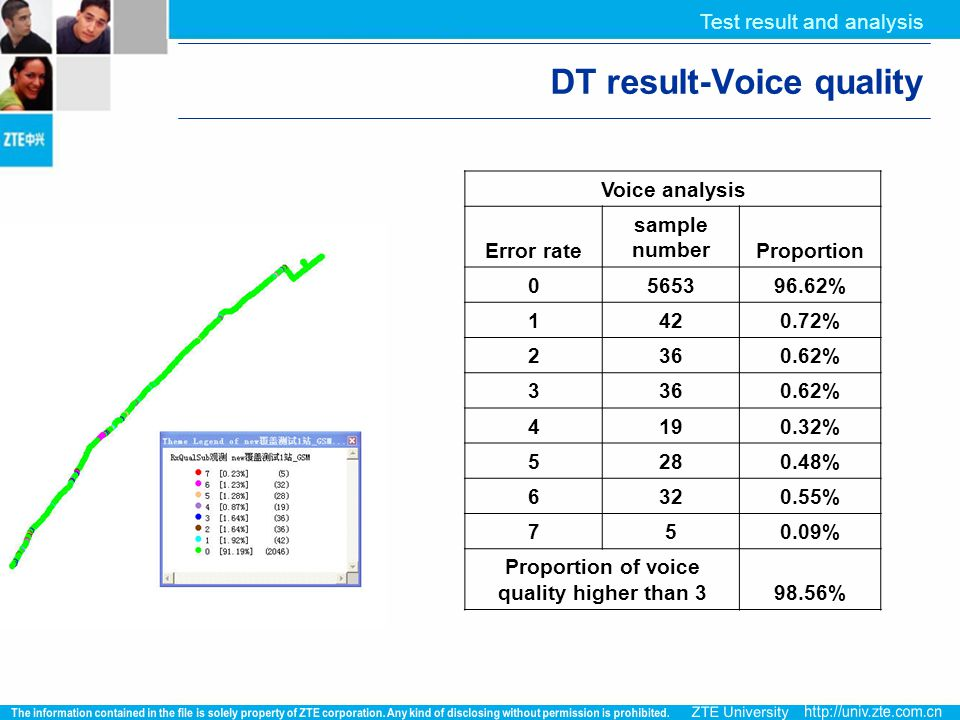 DT result-Voice quality