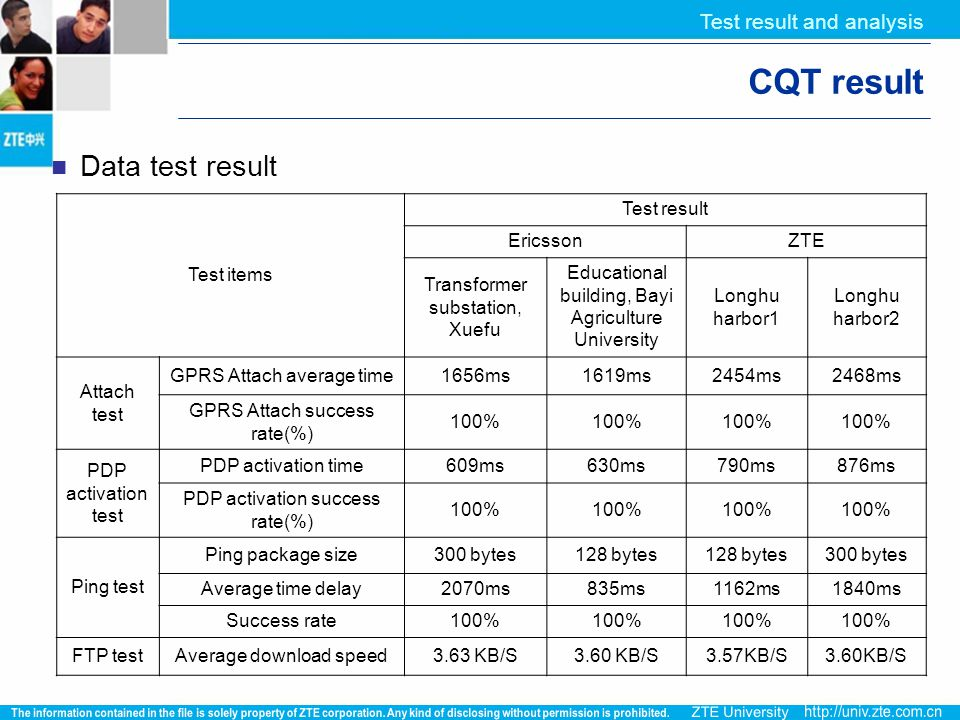 CQT result Data test result Test result and analysis Test items