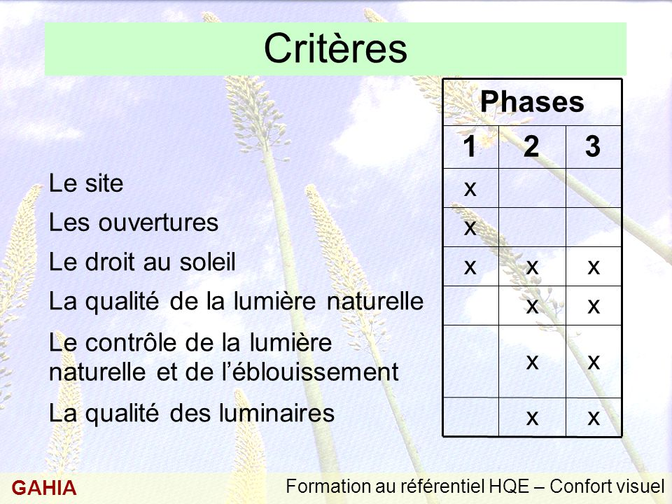 Critères 3 2 1 Phases Le site Les ouvertures Le droit au soleil