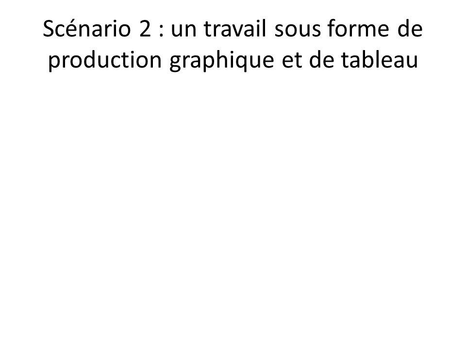 Scénario 2 : un travail sous forme de production graphique et de tableau