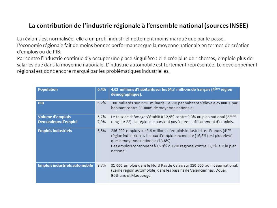 La contribution de l'industrie régionale à l'ensemble national (sources INSEE)