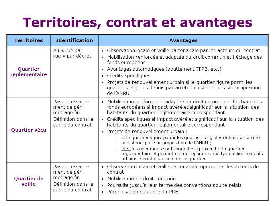 Territoires, contrat et avantages
