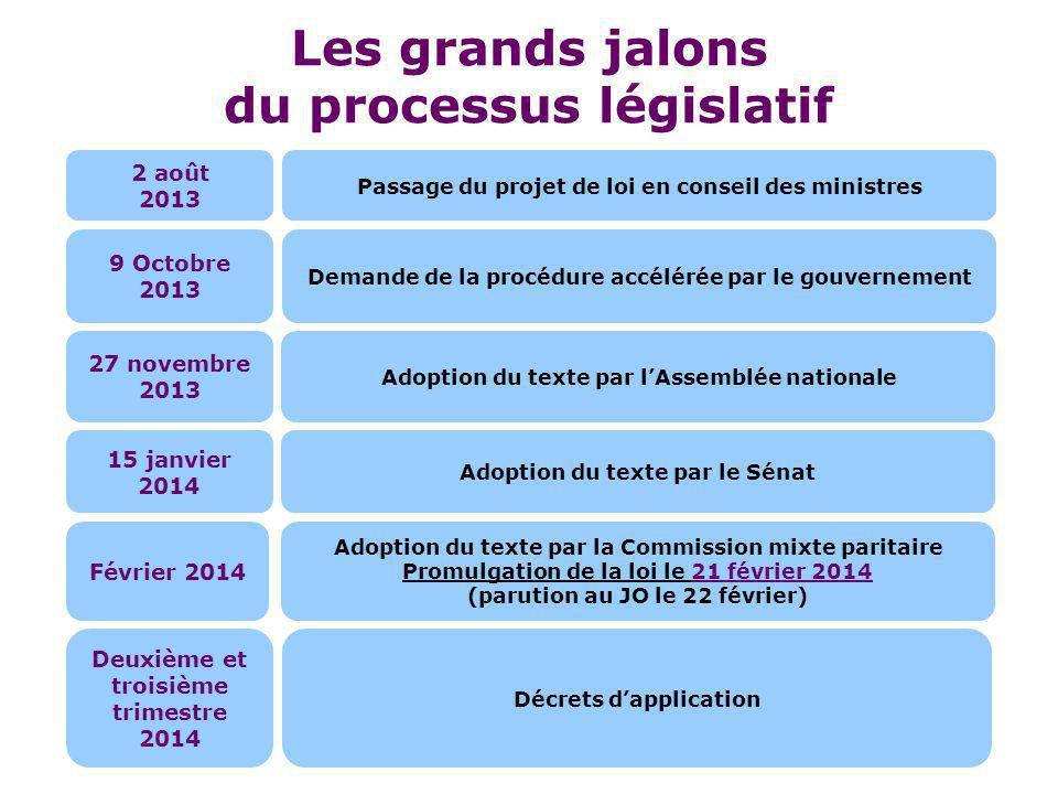 Les grands jalons du processus législatif