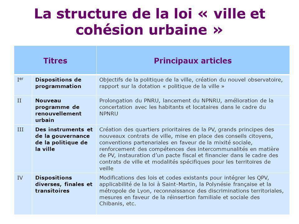 La structure de la loi « ville et cohésion urbaine »