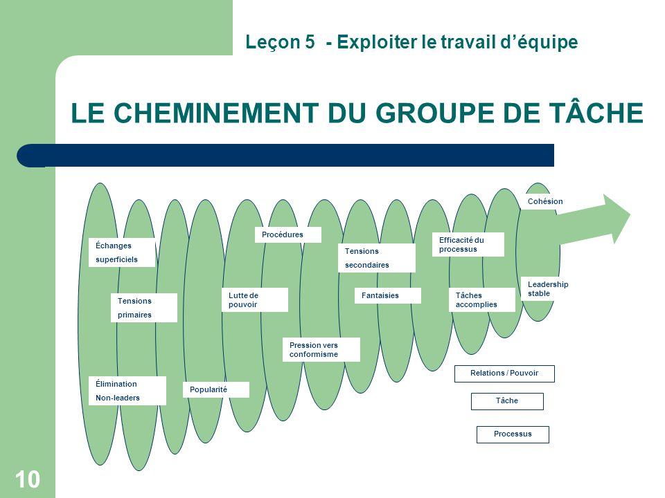 LE CHEMINEMENT DU GROUPE DE TÂCHE