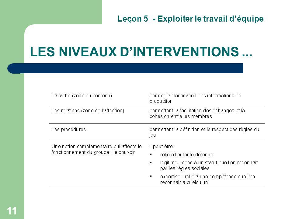 LES NIVEAUX D'INTERVENTIONS ...