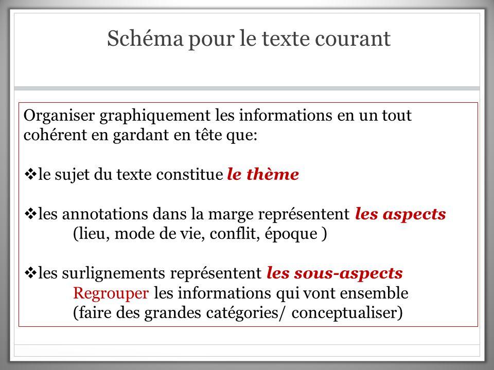 Schéma pour le texte courant