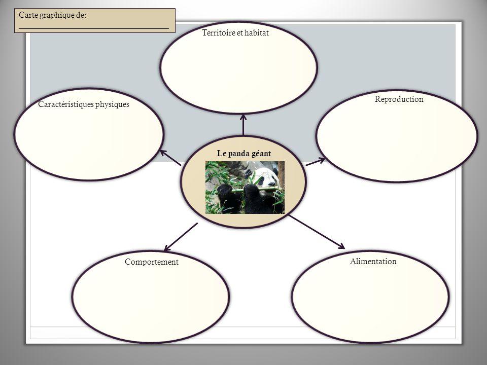 Carte graphique de: _____________________________________. Territoire et habitat. Reproduction. Caractéristiques physiques.