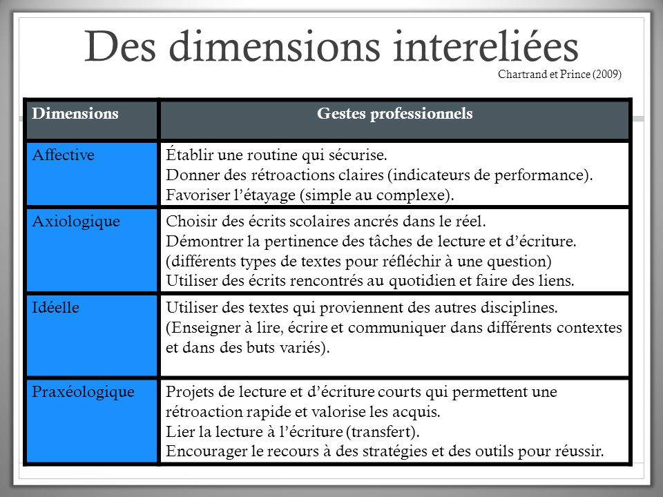 Des dimensions intereliées