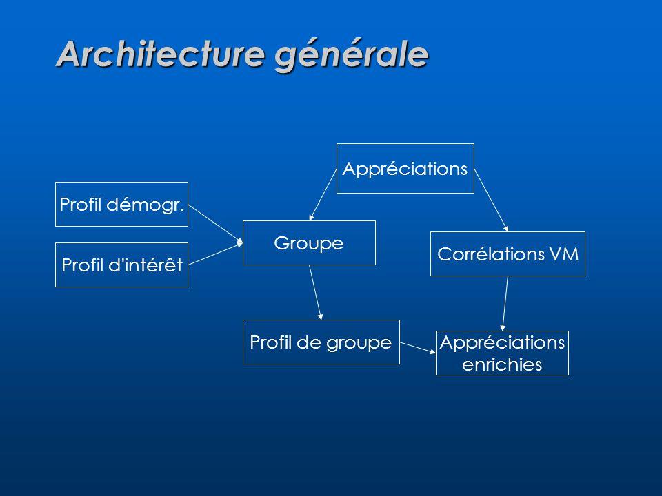Architecture générale