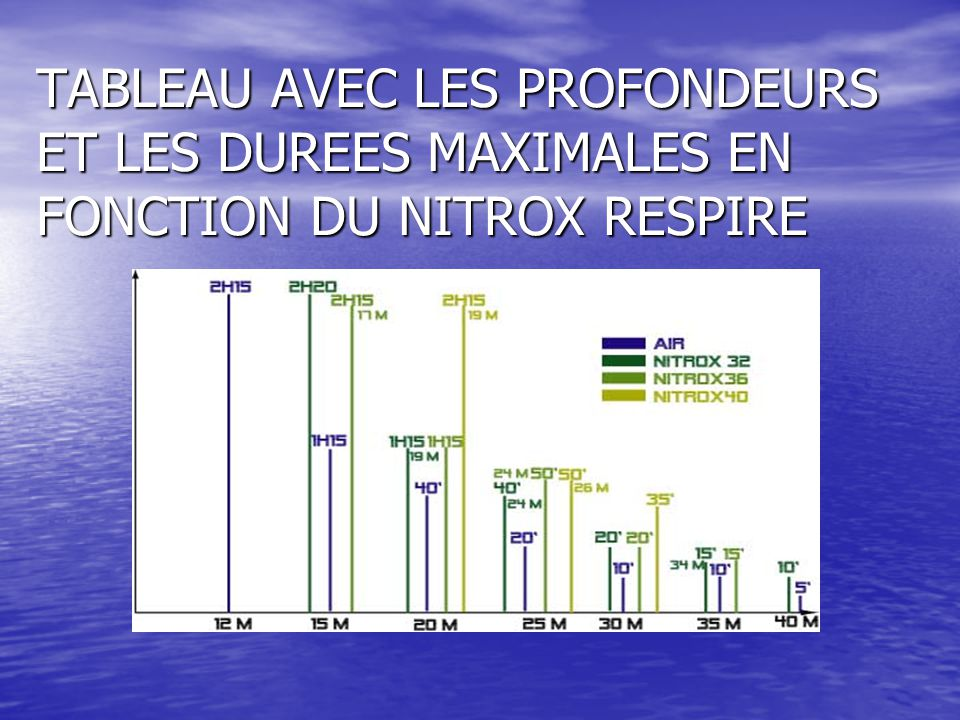 TABLEAU AVEC LES PROFONDEURS ET LES DUREES MAXIMALES EN FONCTION DU NITROX RESPIRE