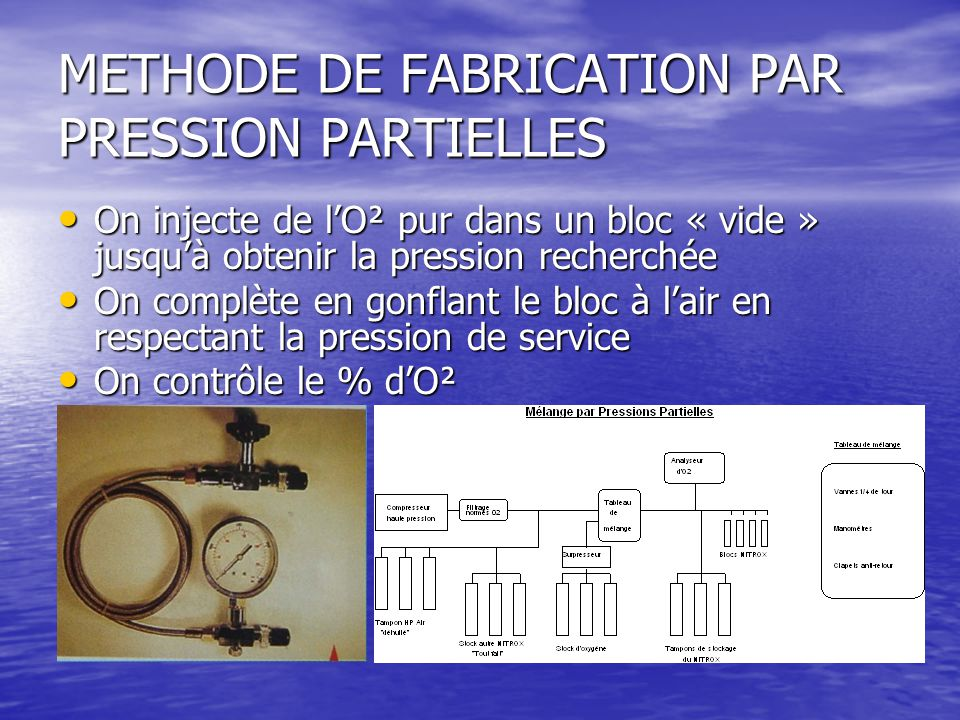 METHODE DE FABRICATION PAR PRESSION PARTIELLES