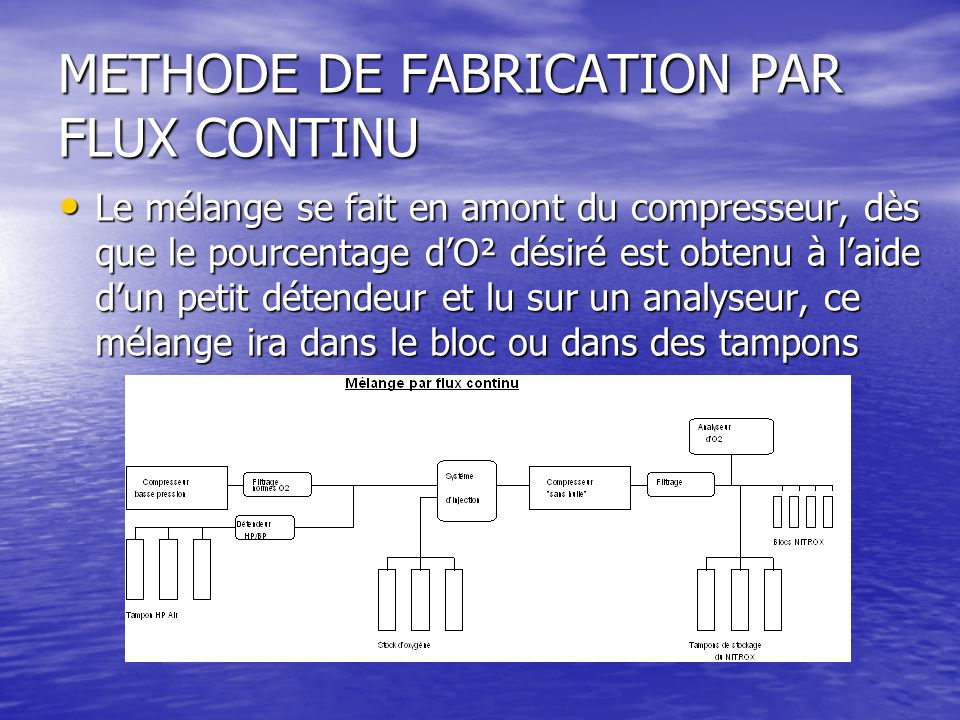 METHODE DE FABRICATION PAR FLUX CONTINU