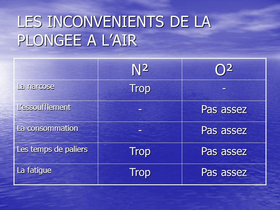 LES INCONVENIENTS DE LA PLONGEE A L'AIR