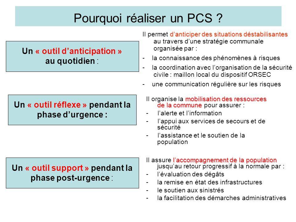 Pourquoi réaliser un PCS