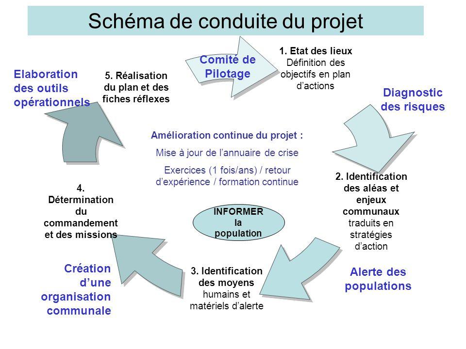 Schéma de conduite du projet