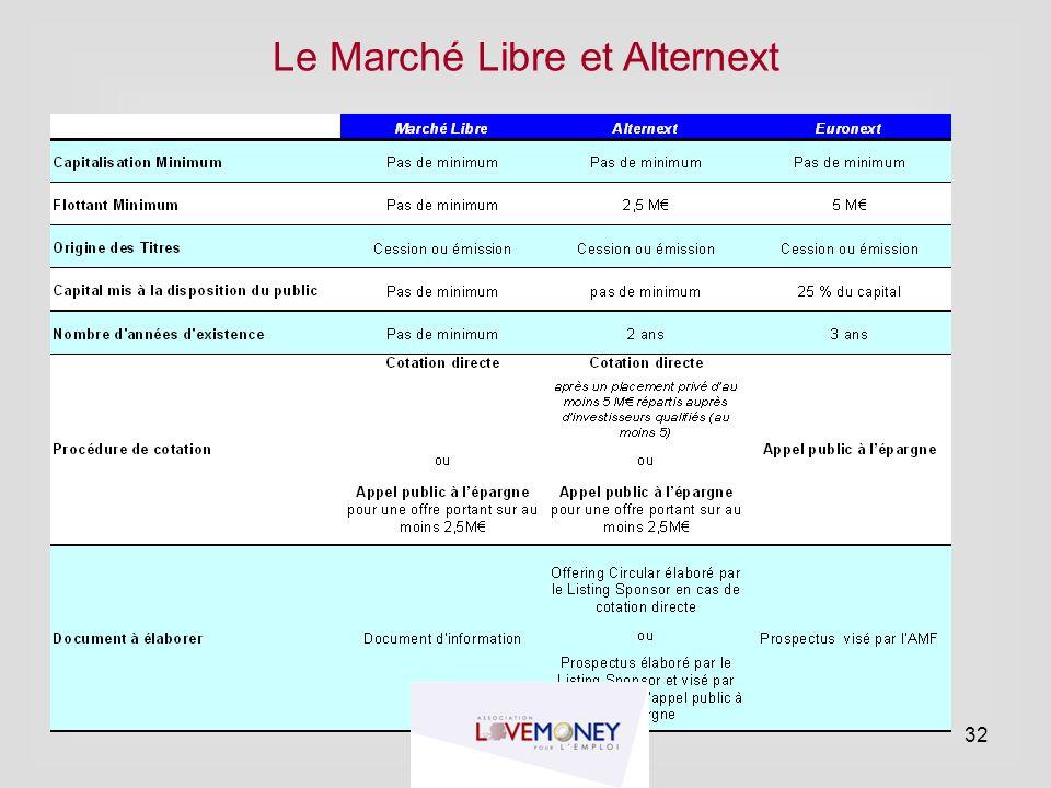 Le Marché Libre et Alternext