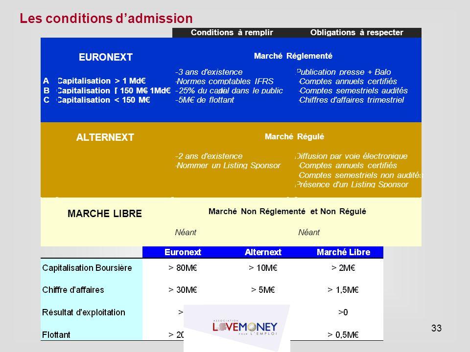 Les conditions d'admission