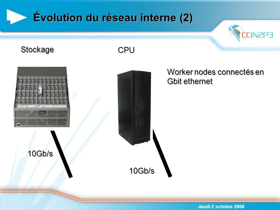 Évolution du réseau interne (2)