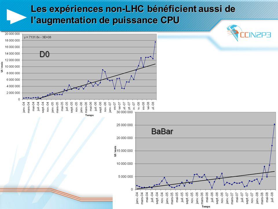 Les expériences non-LHC bénéficient aussi de l'augmentation de puissance CPU