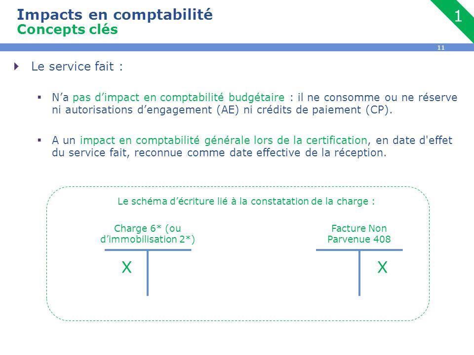 Impacts en comptabilité Concepts clés