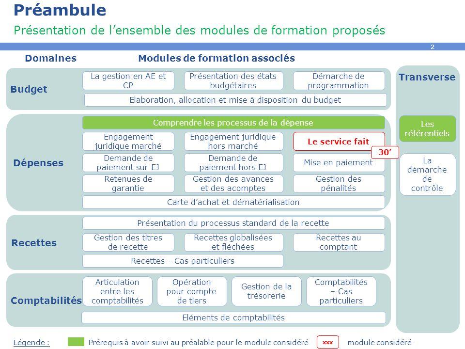 Préambule Présentation de l'ensemble des modules de formation proposés