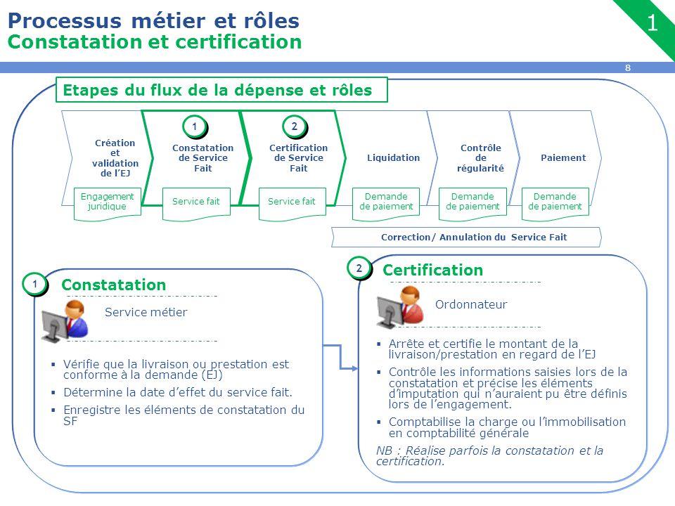 1 Processus métier et rôles Constatation et certification