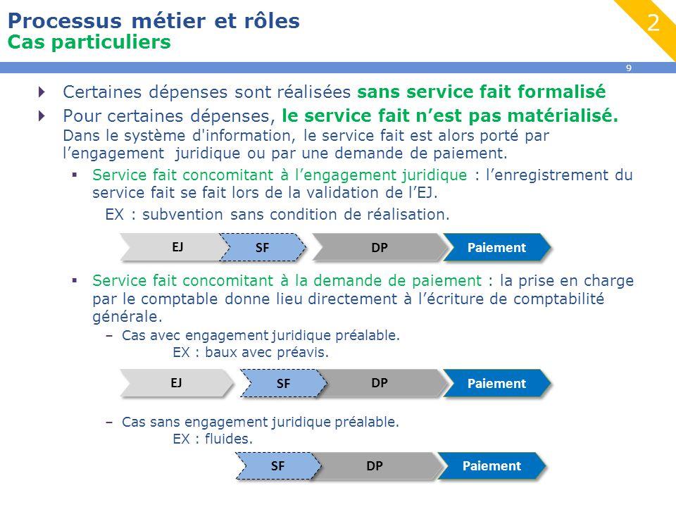 2 Processus métier et rôles Cas particuliers