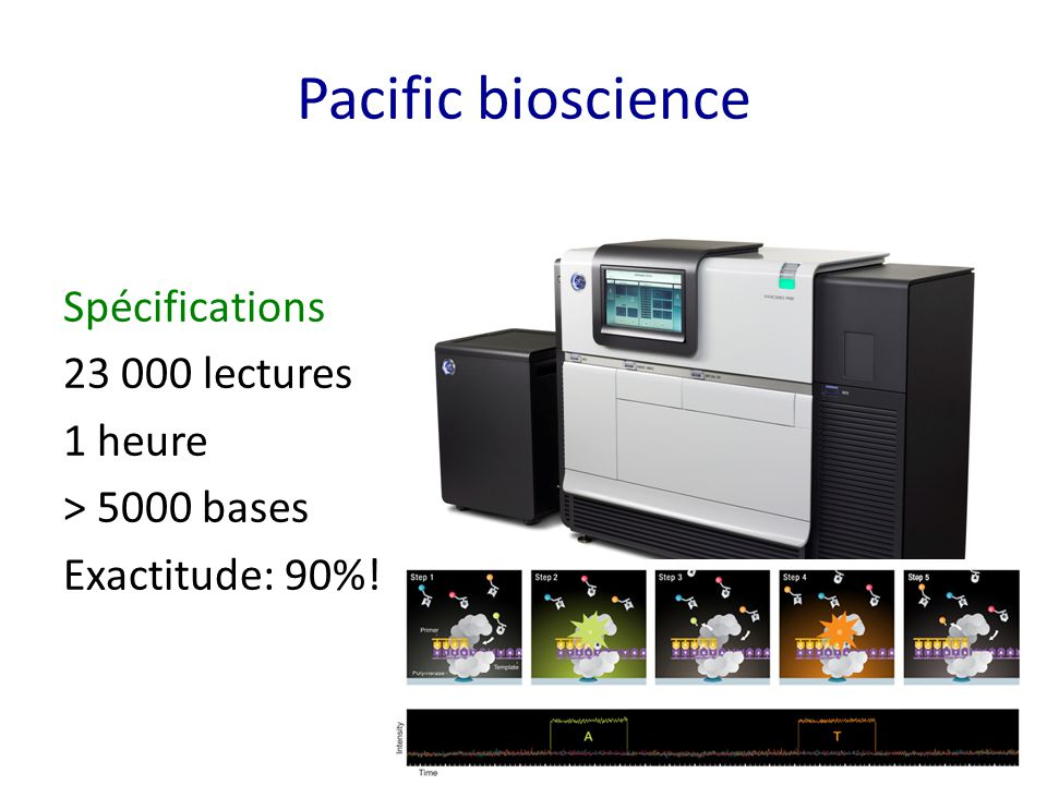 Pacific bioscience Spécifications 23 000 lectures 1 heure > 5000 bases Exactitude: 90%!
